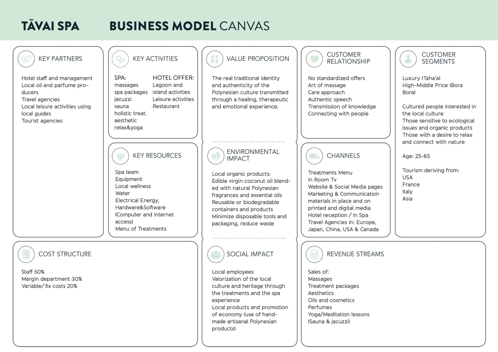 FHP-business-model-canvas