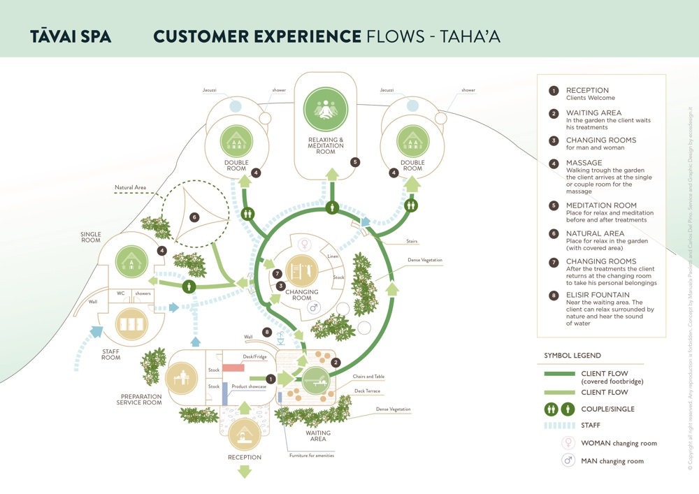 FHP-customer-experience-flows